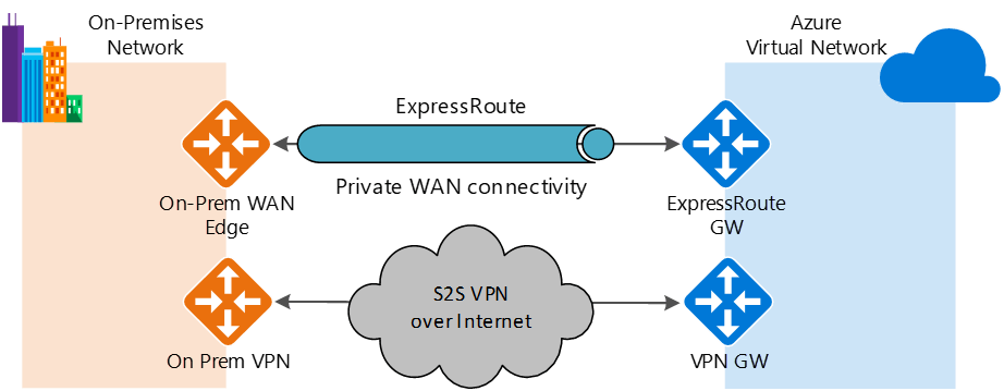 Express Route - Improved performance in Azure VPN Gateways